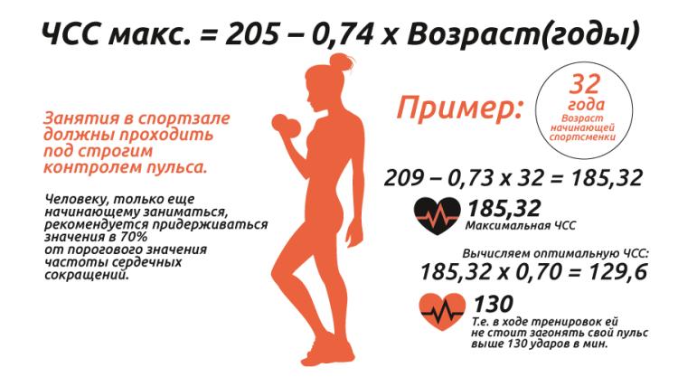 Бег для похудения Программа бега, результаты